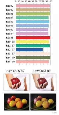 显色指数(CRI)是什么意思?显色指数越高越好吗?回火炉